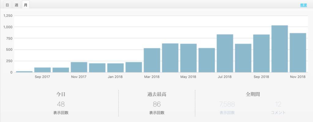 「moimoi days」アクセス数(2018年11月20日時点)