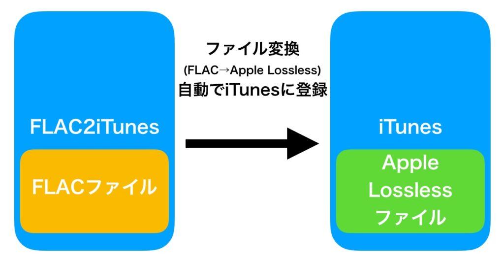 FLAC2iTunes iTunes 連携