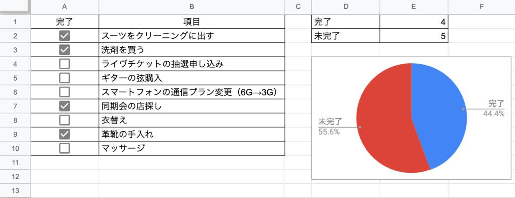 スプレッドシート チェックボックス 集計 グラフ